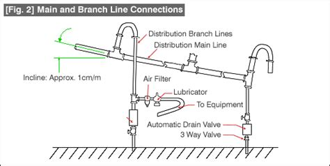 What Causes Air In Plumbing Lines low cost automation tutorial technical tutorial misumi