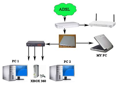 28 home network design guide wireless access point