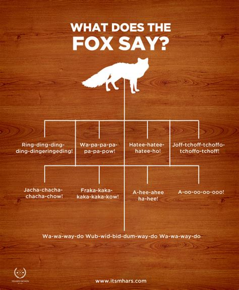 Assuming to know what the fox says 171 jacksonwu