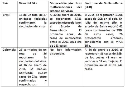 preguntas y respuestas sobre el zika zika preguntas respuestas y reflexiones para bolivia