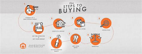 step by step on buying a house how to buy a house in seattle step by step