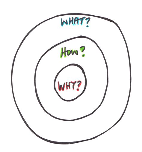 why how what the brand for a compelling brand invitro innovation