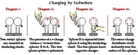 charge in inductor charging by induction study material for iit jee askiitians