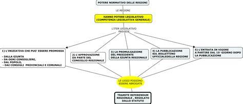 funzioni d italia mappe diritto regioni organi regionali il potere