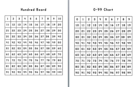 printable hundreds chart starting 0 0 100 chart printable images