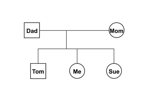 genogram template free blank genogram to fill in the knownledge