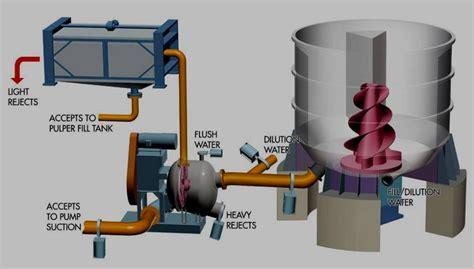 Industrial Paper Process - 2015 paper pulper machine paper machine hydrapulper