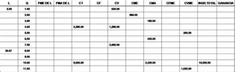 preguntas basicas de microeconomia microeconom 237 a tabla costos de producci 243 n ciencias