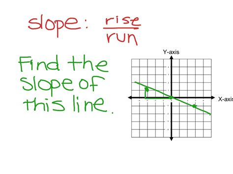 Rise Run Worksheets by Showme Slope When Using Rise Run On A Graph