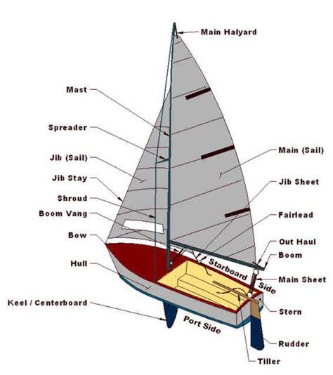 sail diagram image gallery sailboat diagram