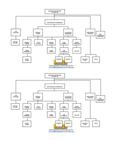 Human Resource Organizational Chart Template 10 Sle Human Resources Organizational Charts Sle Templates