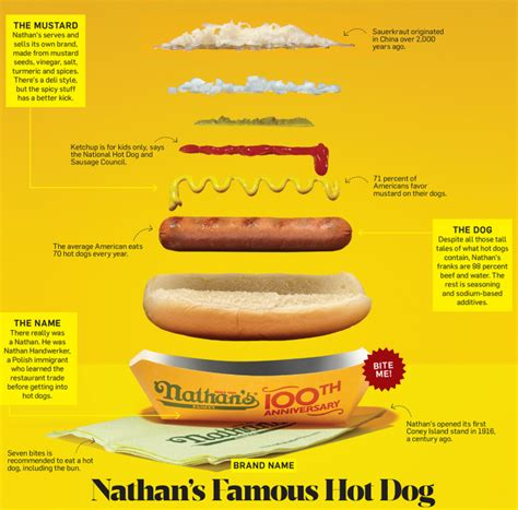 old hot dog brands why century old nathan s is still america s most famous