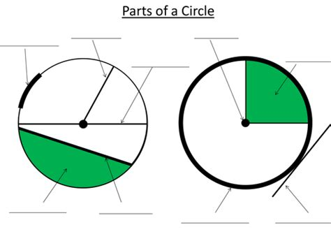 diagram of a circle labeled knowing the parts of a circle exercise by dannytheref