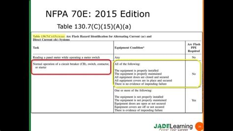 nfpa 70e arc flash ppe table 2015 nfpa 70e ppe category tables