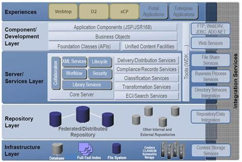 documentum architecture diagram emc information storage and management v2 pdf to jpg