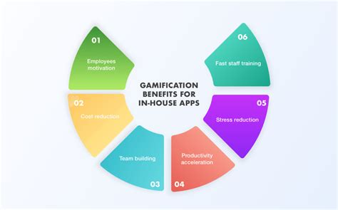 Estimate Building A House gamification and employee engagement or all the benefits