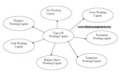 Mba Finance Project Report On Working Capital Management by Working Capital Management For Videocon Appliance Ltd Mba