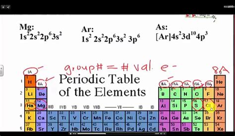 How To Find Electrons On Periodic Table by How To Find Electrons On The Periodic Table The Periodic