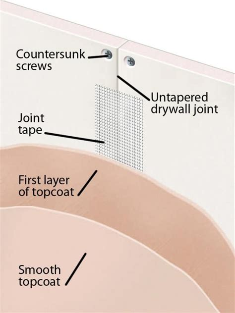 types  drywall drywall