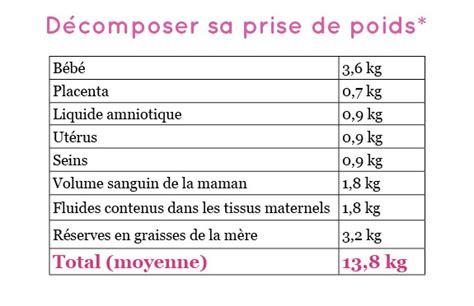 Calendrier Grossesse Gemellaire Semaine Par Semaine Comment Prendre Que 10 Kilos Pendant La Grossesse