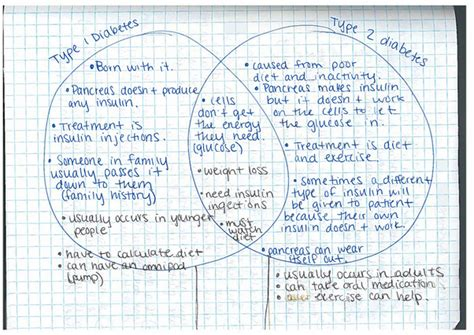 diabetes venn diagram pbs classroom activities