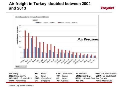 tiaca agm 2014 air cargo overview trends keynote