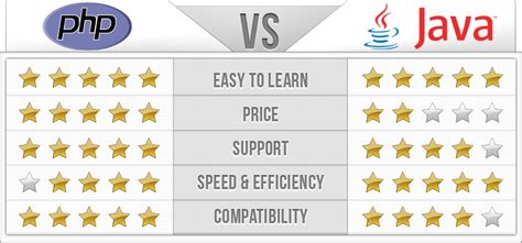 java pattern vs contains php vs java itx