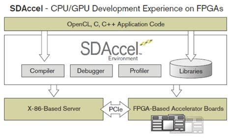 design environment fpga accelerating machine learning implementing deep neural