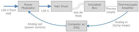 Blok Diagram Hair Dryer e58 lab