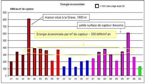 Avantage De L énergie Solaire 3536 by Energie Solaire Inconv 233 Nient Et Avantage Energies Naturels