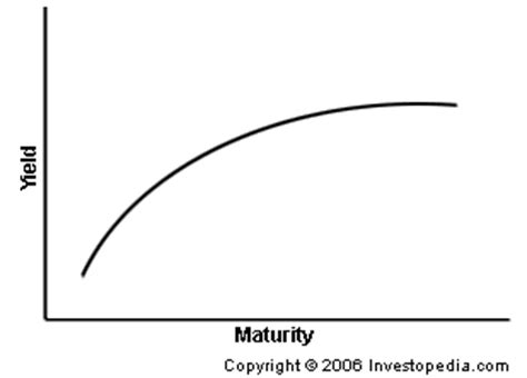 curve setter definition is the u s yield curve flashing a sell signal for stocks