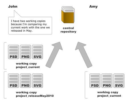 scm workflow version for designers part 1 171 tardigrada company