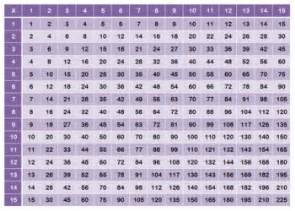 Times Table Chart Printable Multiplication Chart 15x15 By Technology Integration Depot