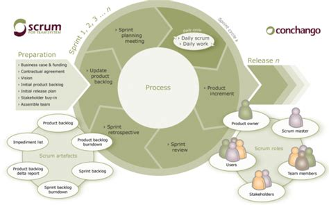 process layout nedir comprendre scrum en moins de 10 minutes d 233 finition scrum