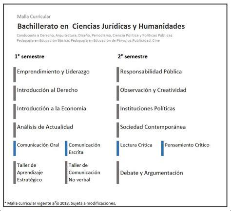 malla curricular de quimica bachillerato en ciencias y bachillerato en ciencias jur 237 dicas y humanidades