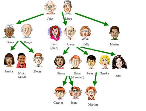 Search Family Members Cafechoo Image Family Members In