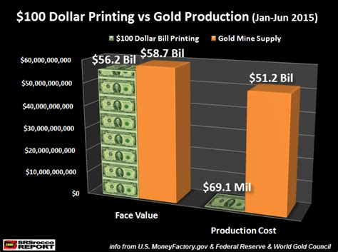 how much does it cost to print 100 wedding invitations u s fiat monetary scam 100 bill vs gold silver doctors
