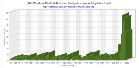 earthquake frequency is the tribulation near psalm11918 org