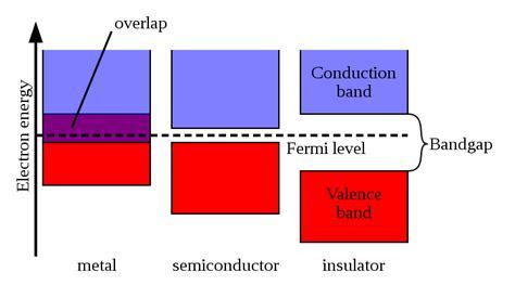 fermi level diagram line 22 7b97z21 semiconductor fermi electron