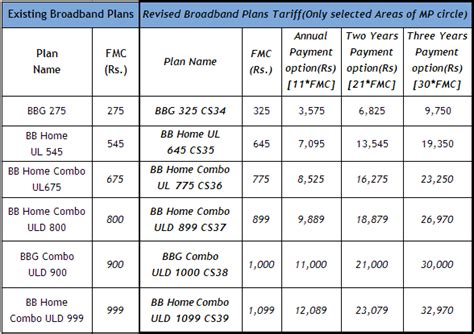 bsnl bb home combo plans home design and style