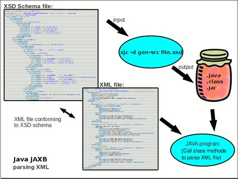 java xsd tutorial java xml jaxb java framework to generate an xml