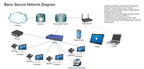 basic secure network diagram for business clint