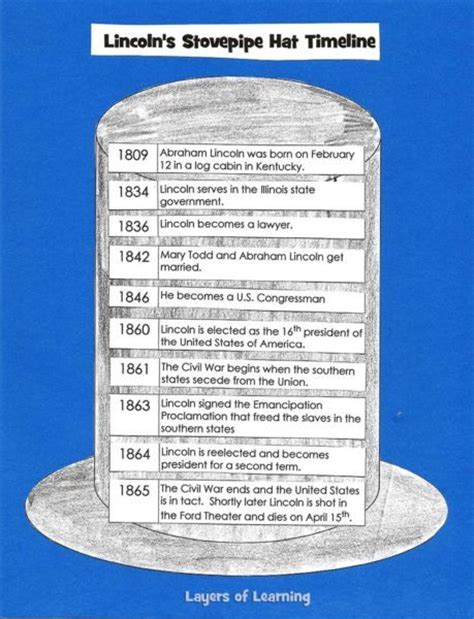 abraham lincoln s stovepipe hat timeline layers of learning