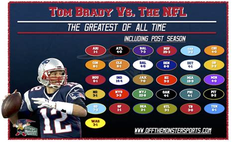 Fl Records Tom Brady S Record Vs Every Other Nfl Team Is Utterly Daily Snark