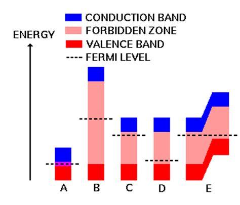 fermi level diagram a touch of physics