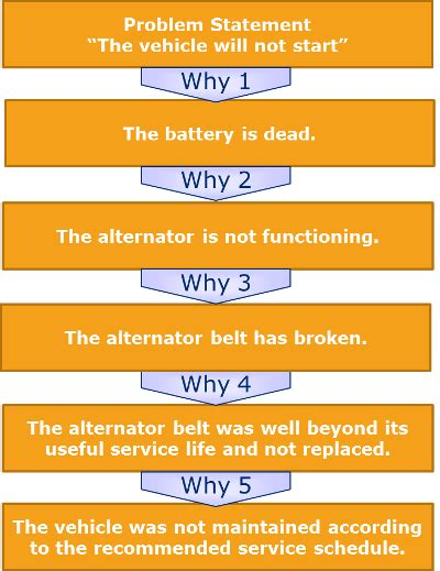 5 Whys Template And Root Cause Analysis 5 Whys Root Cause Analysis Template