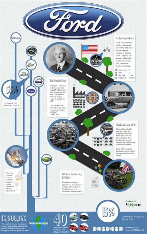 Ford Motor Company History by Ford Motor Company History Infographics Mania