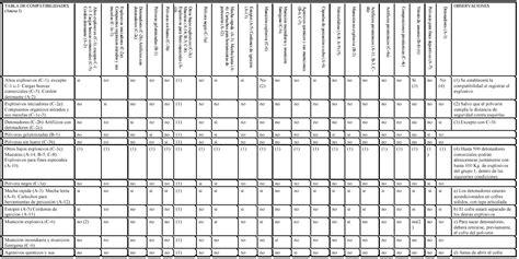 tabla de compatibilidad de usos de suelo decreto n 176 302 1983