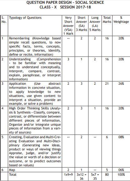 design pattern exam questions cbse class 10 social science exam pattern marking scheme