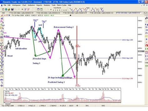 stock patterns for day trading and swing trading swing stock trading time and price prediction strategy